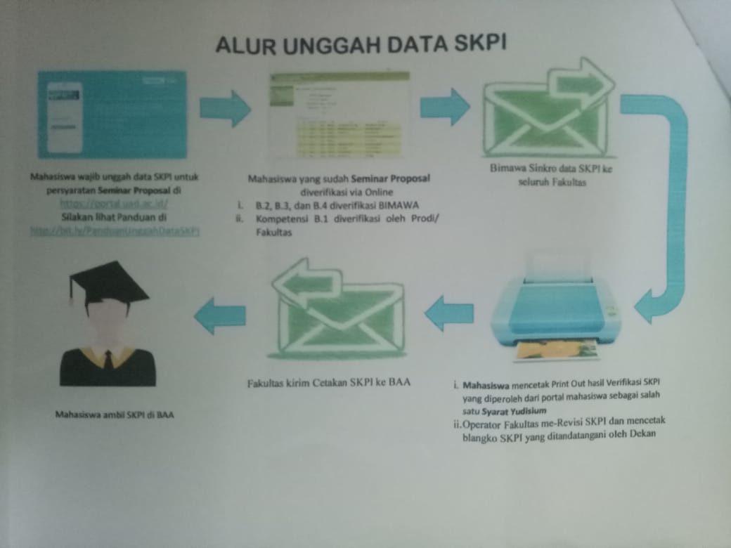 Informasi Prosedur Upload untuk kelengkapan SKPI
